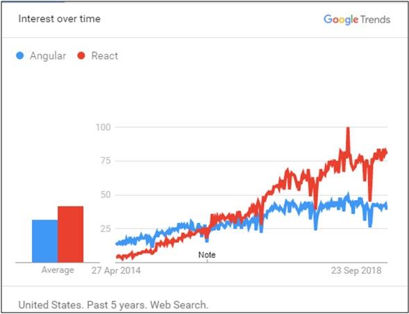 74.5% of developers choose React.js