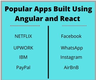 Popula apps built using angular and react
