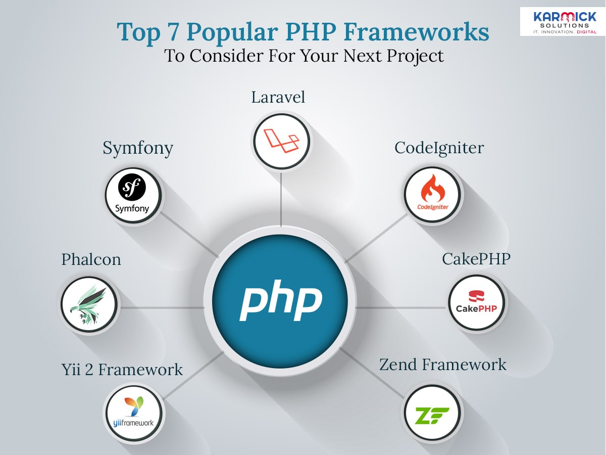 Top 7 Popular PHP Frameworks To Consider For Your Next Project
