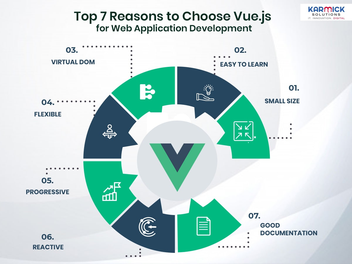 Top 7 Reasons to Choose Vue.js for Web Application Development
